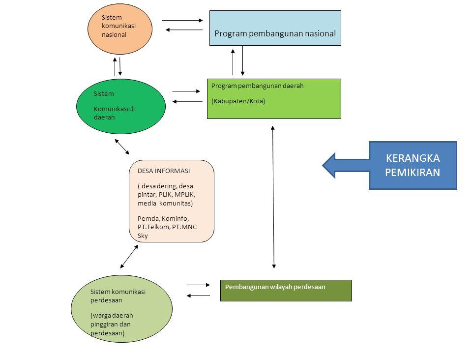 Program pembangunan nasional Program pembangunan daerah (Kabupaten/Kota) Pembangunan wilayah perdesaan Sistem Komunikasi di daerah Sistem komunikasi n