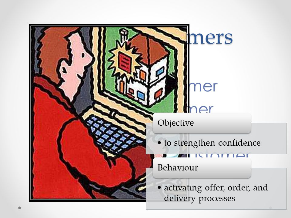 Online Customers • The Online Surfer • The Online Customer • The Online Prosumer • The Online Buyer • The Key Online Customer •to strengthen confidence Objective •activating offer, order, and delivery processes Behaviour