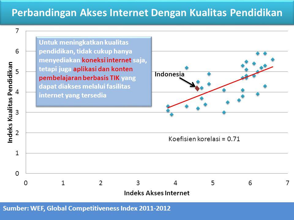 Keterkaitan Internet dan Daya Saing Global Competitiveness Index Peringkat 2010-20112011-2012 9Kesiapan Teknologi 9194 9.01Ketersediaan teknologi terbaru 7774 9.02Tingkat kekuatan penyerapan teknologi 6554 9.03FDI dan transfer teknologi 5464 9.04Pengguna internet 107117 9.05Langganan Internet Broadband 99103 9.06Bandwidth internet 102108 9.10Peralatan elektronik rumah tangga dan komputer 105 Peringkat daya saing Indonesia dalam hal internet masih sangat rendah dan menurun.