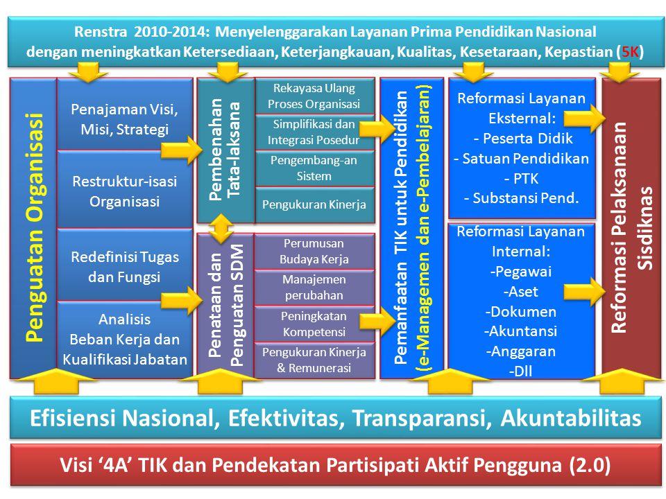 Penataan dan Penguatan SDM Reformasi Layanan Internal: -Pegawai -Aset -Dokumen -Akuntansi -Anggaran -Dll Reformasi Layanan Internal: -Pegawai -Aset -Dokumen -Akuntansi -Anggaran -Dll Perumusan Budaya Kerja Perumusan Budaya Kerja Manajemen perubahan Peningkatan Kompetensi Pengukuran Kinerja & Remunerasi Rekayasa Ulang Proses Organisasi Simplifikasi dan Integrasi Posedur Pengembang-an Sistem Pengukuran Kinerja Pemanfaatan TIK untuk Pendidikan (e-Managemen dan e-Pembelajaran) Pemanfaatan TIK untuk Pendidikan (e-Managemen dan e-Pembelajaran) Reformasi Layanan Eksternal: - Peserta Didik - Satuan Pendidikan - PTK - Substansi Pend.