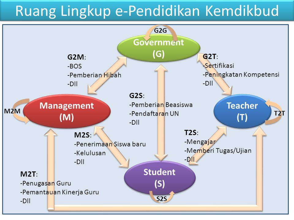 Kompetensi Guru • Kompetensi Pedagogi • Kompetensi Sosial • Komepetensi Profesional • Kompetensi Kepribadian • Kompetensi TIK 4 1
