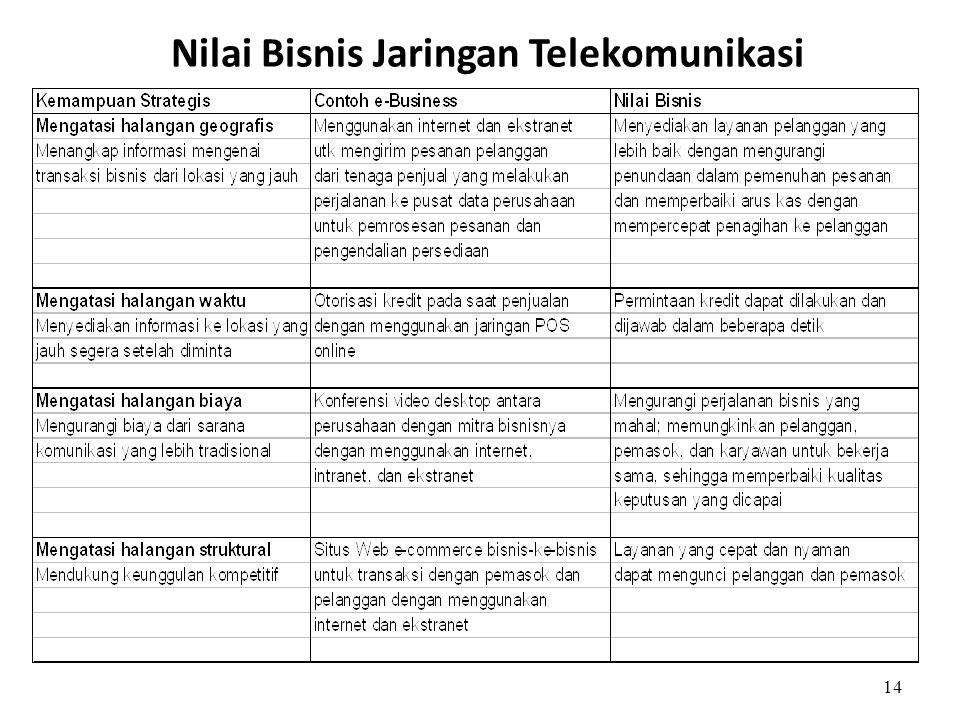 Nilai Bisnis Jaringan Telekomunikasi 14