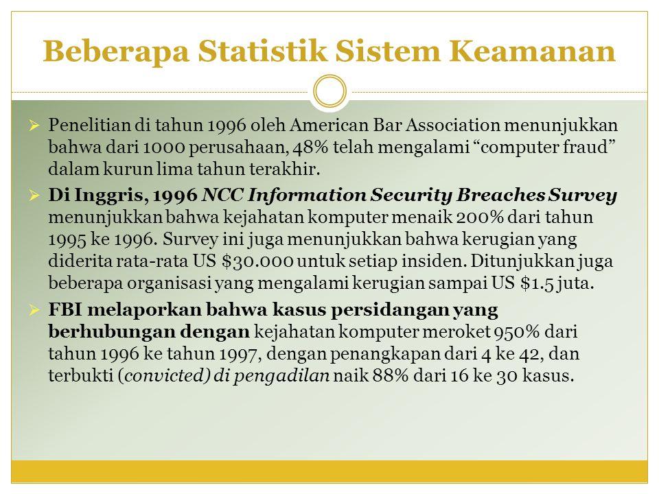 Beberapa Statistik Sistem Keamanan  Penelitian di tahun 1996 oleh American Bar Association menunjukkan bahwa dari 1000 perusahaan, 48% telah mengalam