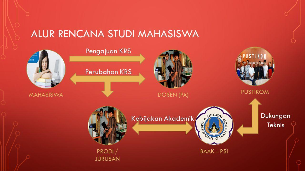 ALUR RENCANA STUDI MAHASISWA MAHASISWA DOSEN (PA) BAAK - PSI PUSTIKOM PRODI / JURUSAN Pengajuan KRS Perubahan KRS Kebijakan Akademik DukunganTeknis