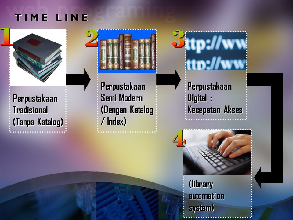 T I M E L I N E Perpustakaan Tradisional (Tanpa Katalog) Perpustakaan Semi Modern (Dengan Katalog / Index) Perpustakaan Digital : Kecepatan Akses (lib