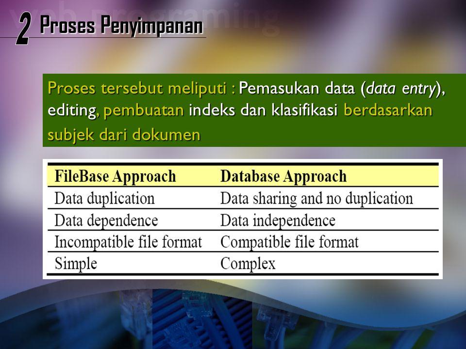 Proses Penyimpanan Proses tersebut meliputi : Pemasukan data (data entry), editing, pembuatan indeks dan klasifikasi berdasarkan subjek dari dokumen