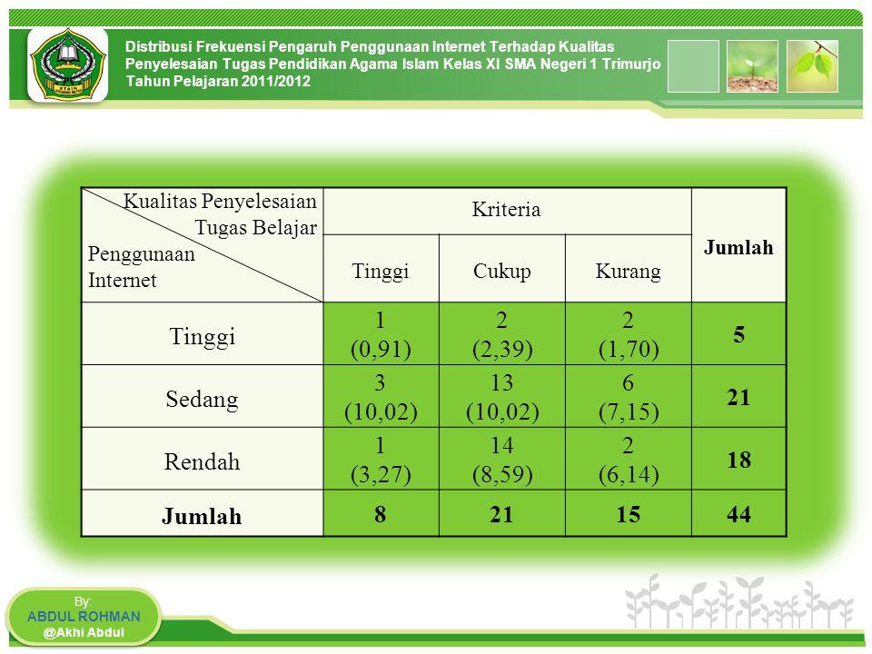 www.themegallery.com Distribusi Frekuensi Pengaruh Penggunaan Internet Terhadap Kualitas Penyelesaian Tugas Pendidikan Agama Islam Kelas XI SMA Negeri 1 Trimurjo Tahun Pelajaran 2011/2012 By: ABDUL ROHMAN @Akhi Abdul By: ABDUL ROHMAN @Akhi Abdul Kualitas Penyelesaian Tugas Belajar Penggunaan Internet Kriteria Jumlah TinggiCukupKurang Tinggi 1 (0,91) 2 (2,39) 2 (1,70) 5 Sedang 3 (10,02) 13 (10,02) 6 (7,15) 21 Rendah 1 (3,27) 14 (8,59) 2 (6,14) 18 Jumlah 82115 44