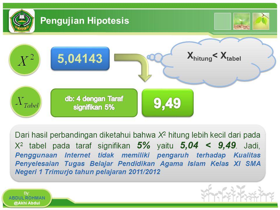 www.themegallery.com Pengujian Hipotesis By: ABDUL ROHMAN @Akhi Abdul By: ABDUL ROHMAN @Akhi Abdul 5,04143 Dari hasil perbandingan diketahui bahwa X 2 hitung lebih kecil dari pada X 2 tabel pada taraf signifikan 5% yaitu 5,04 < 9,49.