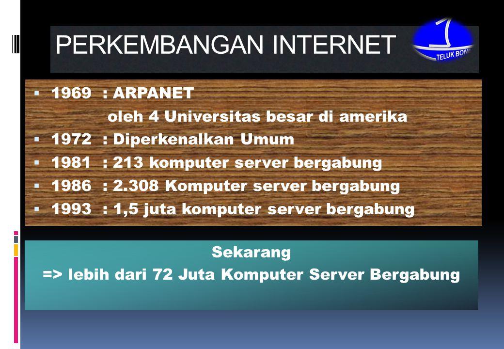 PERKEMBANGAN INTERNET  1969 : ARPANET oleh 4 Universitas besar di amerika  1972 : Diperkenalkan Umum  1981 : 213 komputer server bergabung  1986 : 2.308 Komputer server bergabung  1993 : 1,5 juta komputer server bergabung Sekarang => lebih dari 72 Juta Komputer Server Bergabung