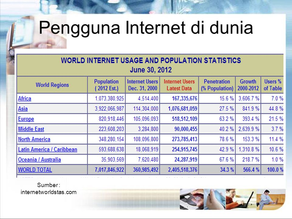 Pengguna Internet di Dunia Berdasarkan sumber www.internetworldstats.com, pengguna internet tumbuh lebih dari 400% dalam 10 tahun terakhir, Tahun 2010 total pengguna internet mencapai 1,966,514,816 users www.internetworldstats.com Dan 2,405,518,376 pada Juni 2012 Company Logo