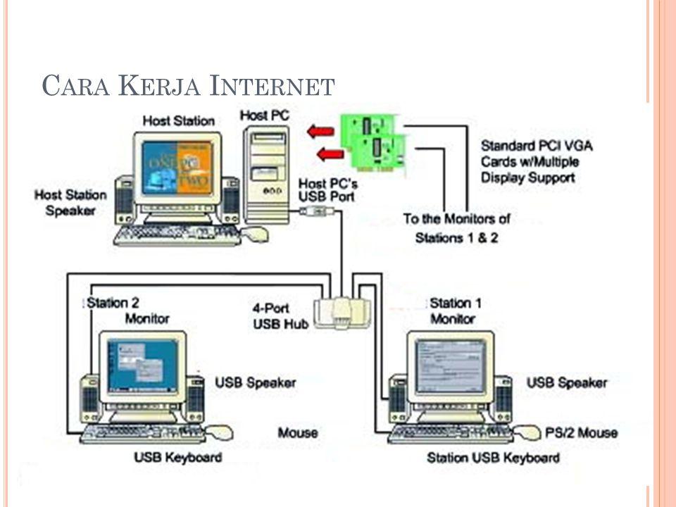 Server-Client Komputer saling berkomunikasi dengan menggunakan Protokol Setiap Komputer Memiliki Alamat IP Internet Browser memungkinkan surfing/browsing/goglik