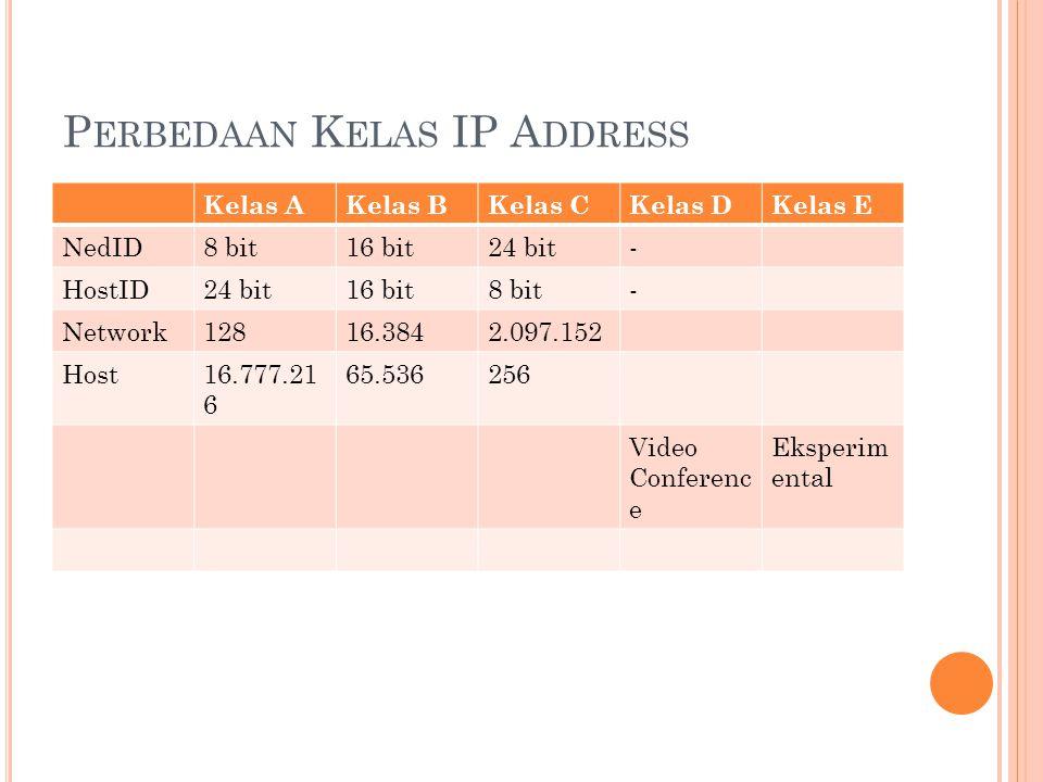 A LAMAT K HUSUS Network Address  Address ini digunakan untuk mengenali suatu network pada jaringan Internet Broadcast Address  Address ini digunakan untuk mengirim/menerima informasi yang harus diketahui oleh seluruh host yang ada pada suatu network Loopback Address  Alamat ini digunakan untuk menguji perangkat lunak pada komputer atau host