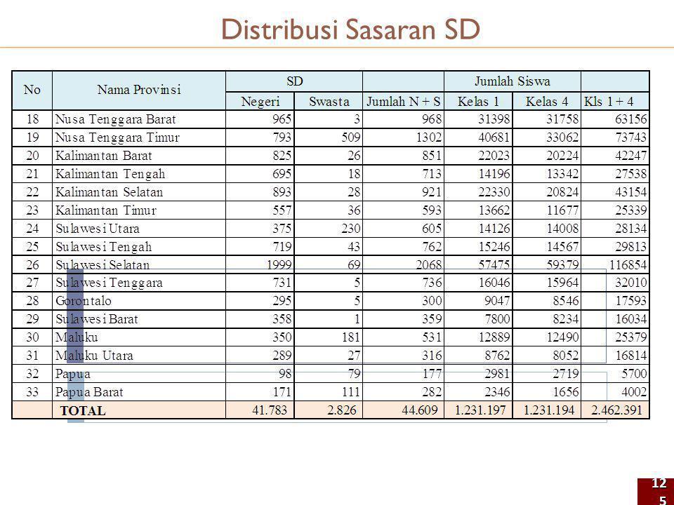 125125 Distribusi Sasaran SD