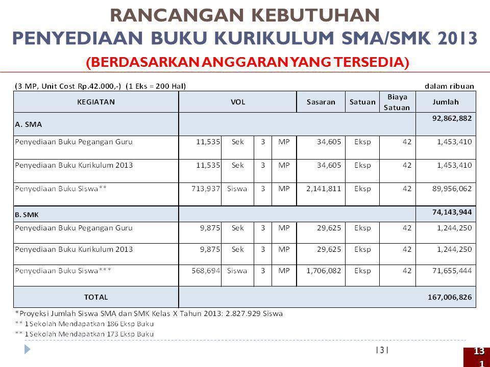 RANCANGAN KEBUTUHAN PENYEDIAAN BUKU KURIKULUM SMA/SMK 2013 (BERDASARKAN ANGGARAN YANG TERSEDIA) 131 131131