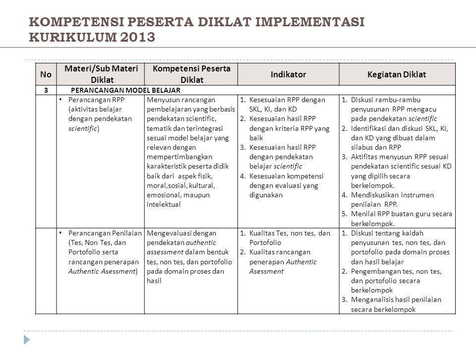 NoNo Materi/Sub Materi Diklat Kompetensi Peserta Diklat IndikatorKegiatan Diklat 3PERANCANGAN MODEL BELAJAR • Perancangan RPP (aktivitas belajar denga