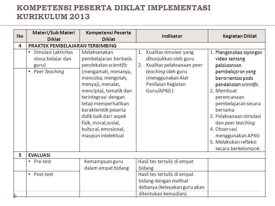 NoNo Materi/Sub Materi Diklat Kompetensi Peserta Diklat IndikatorKegiatan Diklat 4PRAKTEK PEMBELAJARAN TERBIMBING • Simulasi (aktivitas siswa belajar