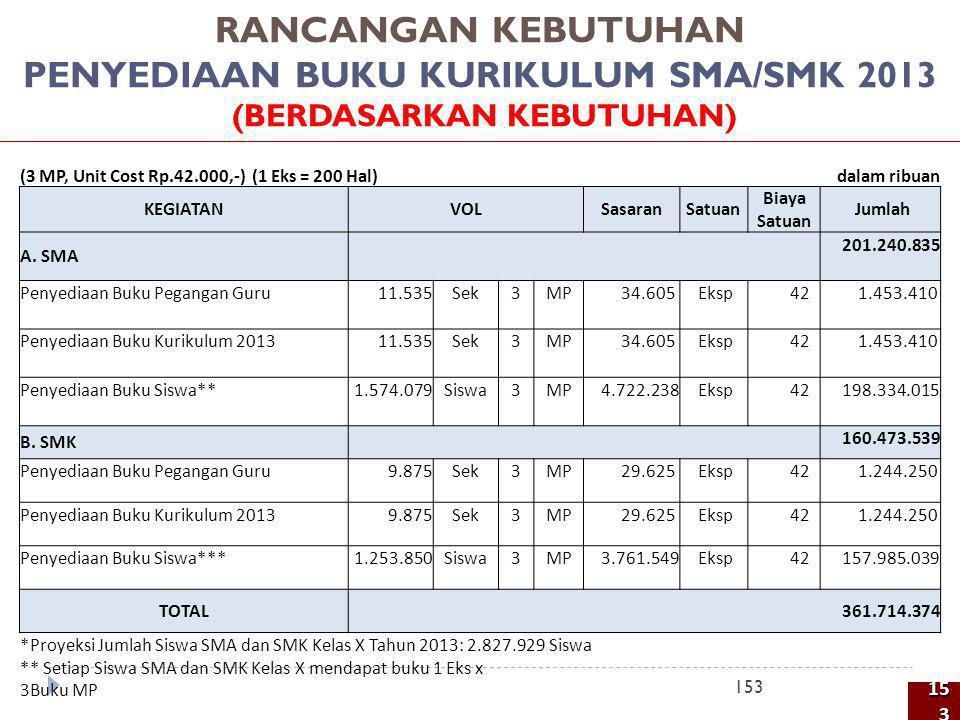RANCANGAN KEBUTUHAN PENYEDIAAN BUKU KURIKULUM SMA/SMK 2013 (BERDASARKAN KEBUTUHAN) 153 (3 MP, Unit Cost Rp.42.000,-) (1 Eks = 200 Hal)dalam ribuan KEG
