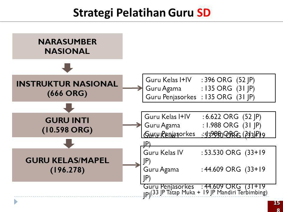 Strategi Pelatihan Guru SD NARASUMBER NASIONAL GURU INTI (10.598 ORG) GURU KELAS/MAPEL (196.278) INSTRUKTUR NASIONAL (666 ORG) Guru Kelas I+IV: 396 OR