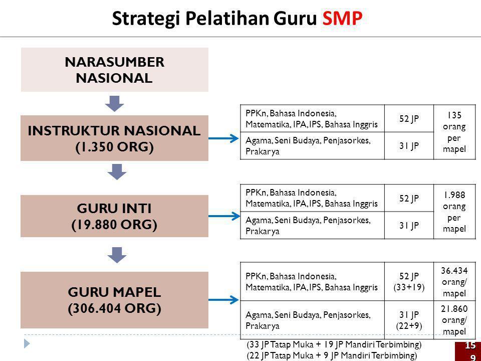 Strategi Pelatihan Guru SMP NARASUMBER NASIONAL GURU INTI (19.880 ORG) GURU MAPEL (306.404 ORG) INSTRUKTUR NASIONAL (1.350 ORG) 159159 PPKn, Bahasa In