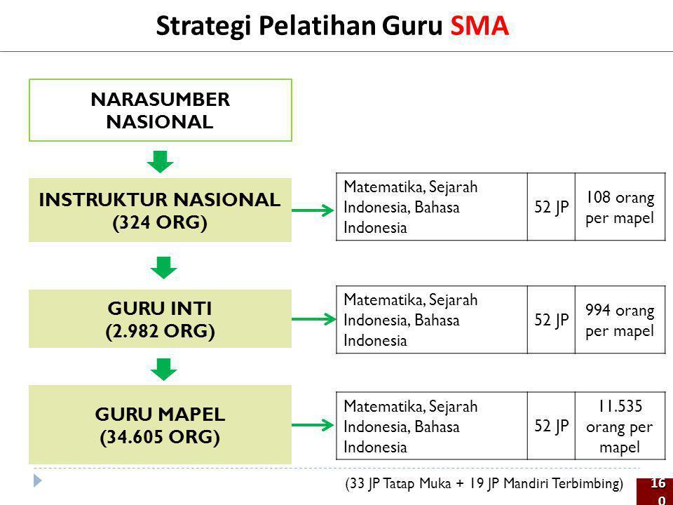 Strategi Pelatihan Guru SMA NARASUMBER NASIONAL GURU INTI (2.982 ORG) GURU MAPEL (34.605 ORG) INSTRUKTUR NASIONAL (324 ORG) 160160 Matematika, Sejarah