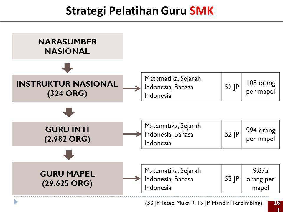 Strategi Pelatihan Guru SMK NARASUMBER NASIONAL GURU INTI (2.982 ORG) GURU MAPEL (29.625 ORG) INSTRUKTUR NASIONAL (324 ORG) 161161 Matematika, Sejarah
