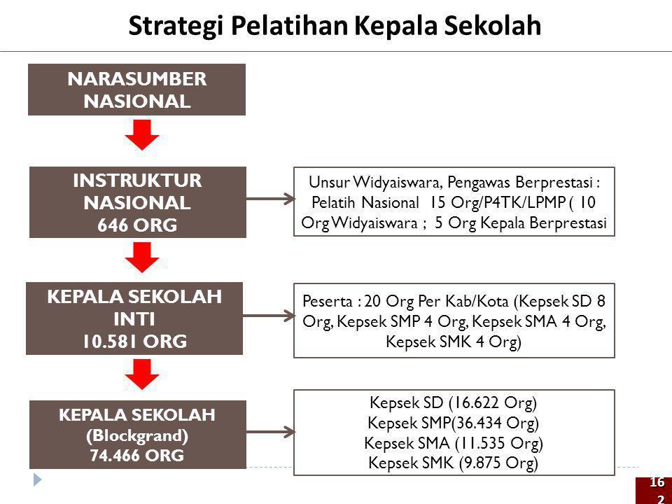 Strategi Pelatihan Kepala Sekolah KEPALA SEKOLAH INTI 10.581 ORG INSTRUKTUR NASIONAL 646 ORG Unsur Widyaiswara, Pengawas Berprestasi : Pelatih Nasiona