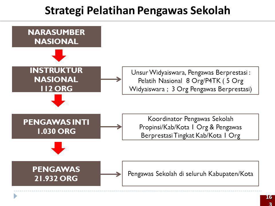 Strategi Pelatihan Pengawas Sekolah PENGAWAS INTI 1.030 ORG INSTRUKTUR NASIONAL 112 ORG Unsur Widyaiswara, Pengawas Berprestasi : Pelatih Nasional 8 O