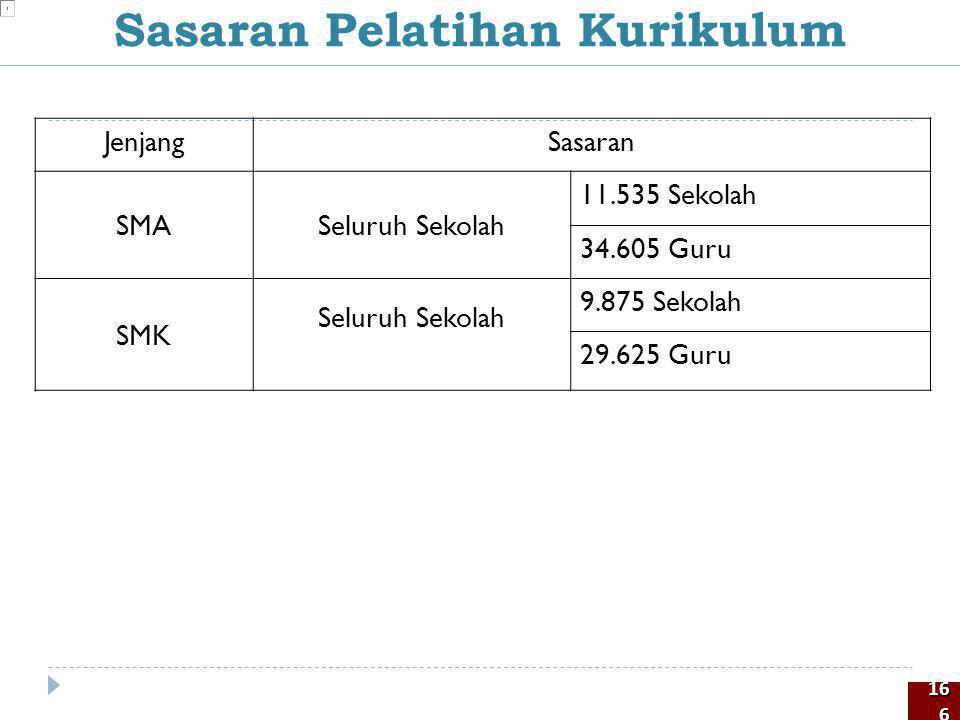 JenjangSasaran SMASeluruh Sekolah 11.535 Sekolah 34.605 Guru SMK Seluruh Sekolah 9.875 Sekolah 29.625 Guru Sasaran Pelatihan Kurikulum 166166
