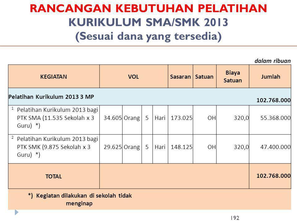 RANCANGAN KEBUTUHAN PELATIHAN KURIKULUM SMA/SMK 2013 (Sesuai dana yang tersedia) 192 dalam ribuan KEGIATANVOLSasaranSatuan Biaya Satuan Jumlah Pelatih