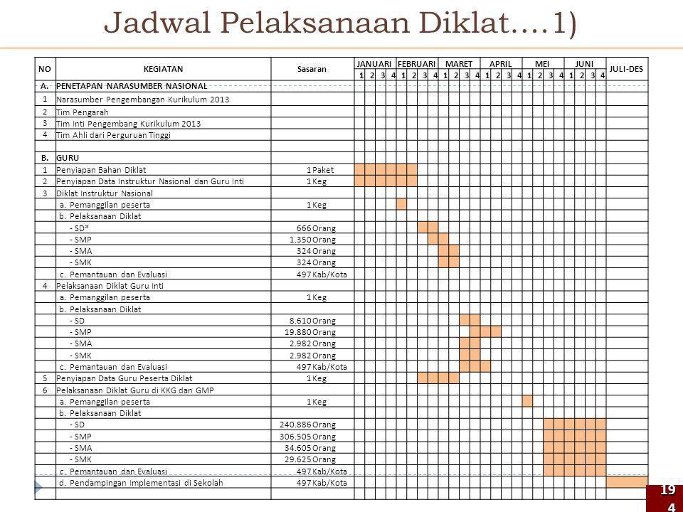 NOKEGIATANSasaran JANUARIFEBRUARIMARETAPRILMEIJUNI JULI-DES 123412341234123412341234 A.PENETAPAN NARASUMBER NASIONAL 1Narasumber Pengembangan Kurikulu