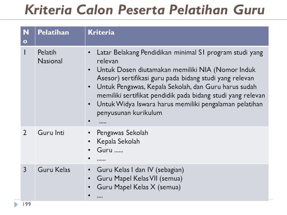 Kriteria Calon Peserta Pelatihan Guru NoNo PelatihanKriteria 1Pelatih Nasional • Latar Belakang Pendidikan minimal S1 program studi yang relevan • Unt
