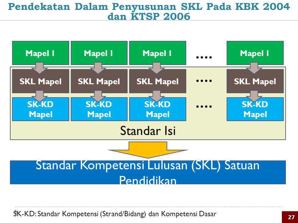Standar Isi Pendekatan Dalam Penyusunan SKL Pada KBK 2004 dan KTSP 200627 Mapel 1 SKL Mapel SK-KD Mapel Mapel 1 SKL Mapel SK-KD Mapel Mapel 1 SKL Mape
