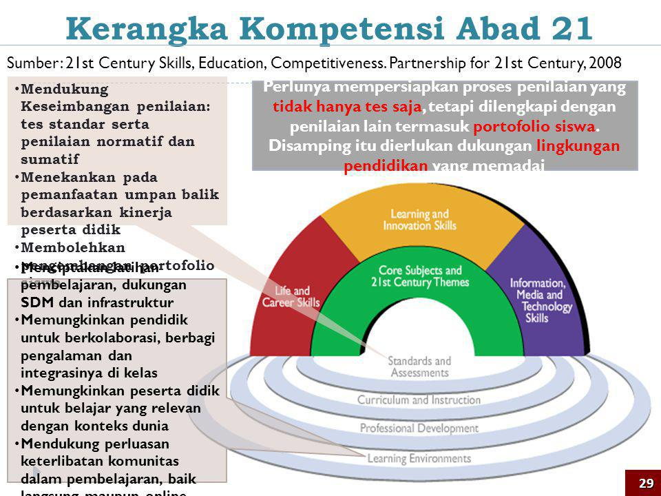 Sumber: 21st Century Skills, Education, Competitiveness.