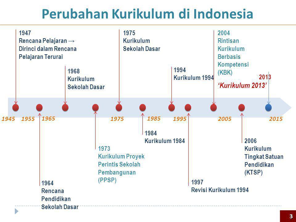 Perubahan Kurikulum di Indonesia 1947 Rencana Pelajaran → Dirinci dalam Rencana Pelajaran Terurai 1964 Rencana Pendidikan Sekolah Dasar 1968 Kurikulum