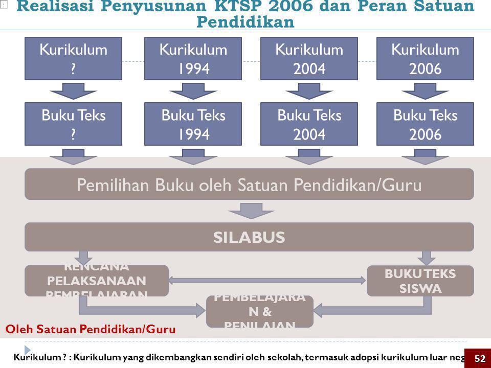 SILABUS RENCANA PELAKSANAAN PEMBELAJARAN BUKU TEKS SISWA PEMBELAJARA N & PENILAIAN Realisasi Penyusunan KTSP 2006 dan Peran Satuan Pendidikan Kurikulu