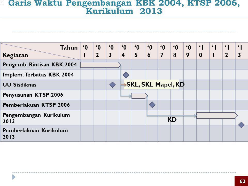 Garis Waktu Pengembangan KBK 2004, KTSP 2006, Kurikulum 2013 63 Tahun Kegiatan '0 1 '0 2 '0 3 '0 4 '0 5 '0 6 '0 7 '0 8 '0 9 '1 0 '1 1 '1 2 '1 3 Pengem