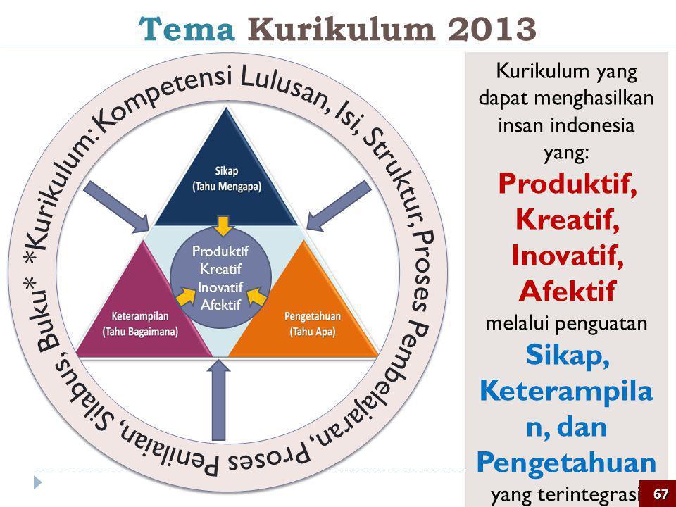 Kurikulum yang dapat menghasilkan insan indonesia yang: Produktif, Kreatif, Inovatif, Afektif melalui penguatan Sikap, Keterampila n, dan Pengetahuan