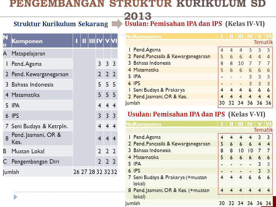 PENGEMBANGAN STRUKTUR KURIKULUM SD 2013 Struktur Kurikulum Sekarang Usulan: Pemisahan IPA dan IPS (Kelas IV-VI) 75 NoNo KomponenIIIIIIIVVVI AMatapelaj