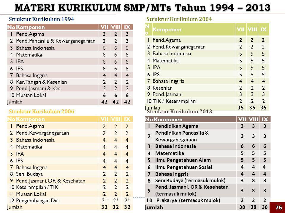 MATERI KURIKULUM SMP/MTs Tahun 1994 – 2013 NoKomponenVIIVIIIIX 1Pend. Agama 222 2Pend. Pancasila & Kewarganegaraan 222 3Bahasa Indonesia 666 4Matemati