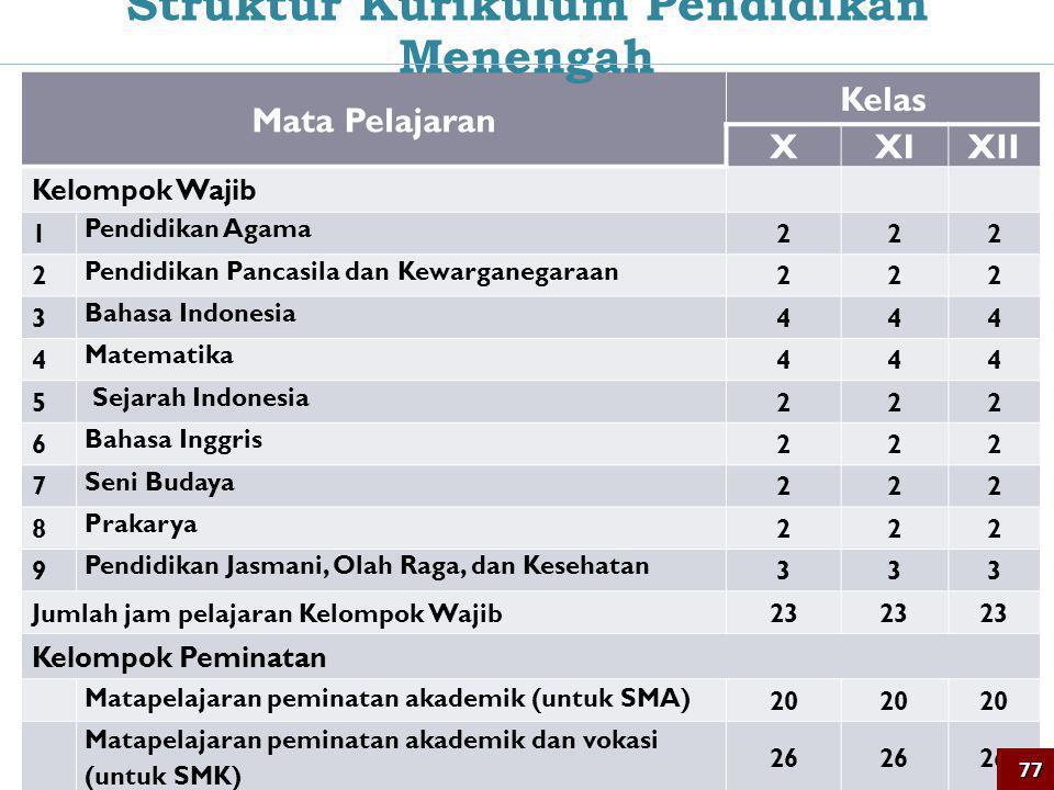 77 Mata Pelajaran Kelas XXIXII Kelompok Wajib 1 Pendidikan Agama 222 2 Pendidikan Pancasila dan Kewarganegaraan 222 3 Bahasa Indonesia 444 4 Matematik