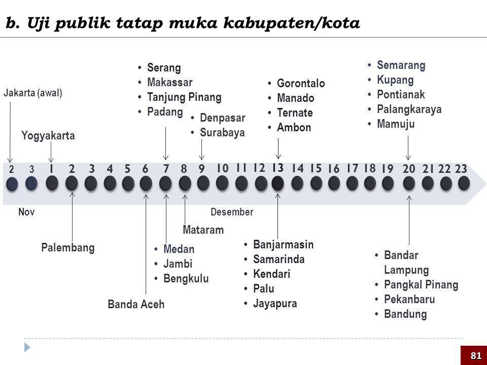 b. Uji publik tatap muka kabupaten/kota Nov • Denpasar • Surabaya Palembang Jakarta (awal) • Medan • Jambi • Bengkulu • Serang • Makassar • Tanjung Pi