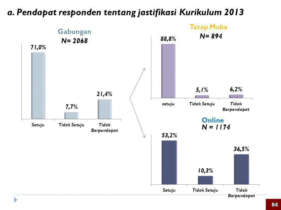 a. Pendapat responden tentang jastifikasi Kurikulum 2013 84 N= 894 N = 1174 Tatap Muka Online Gabungan N= 2068