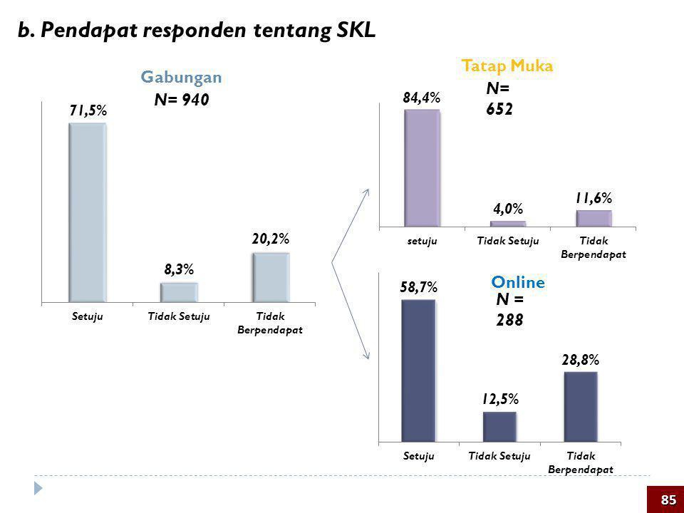 b. Pendapat responden tentang SKL 85 Tatap Muka Online Gabungan N = 288 N= 940 N= 652