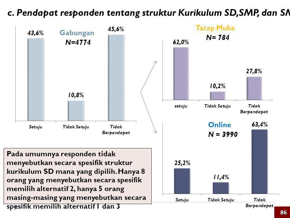 N=4774 N = 3990 c. Pendapat responden tentang struktur Kurikulum SD,SMP, dan SMA/SMK Tatap Muka Online Gabungan N= 784 86 Pada umumnya responden tidak