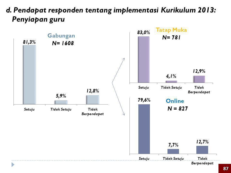 d. Pendapat responden tentang implementasi Kurikulum 2013: Penyiapan guru 87 N= 1608 Tatap Muka Online Gabungan N = 827 N= 781