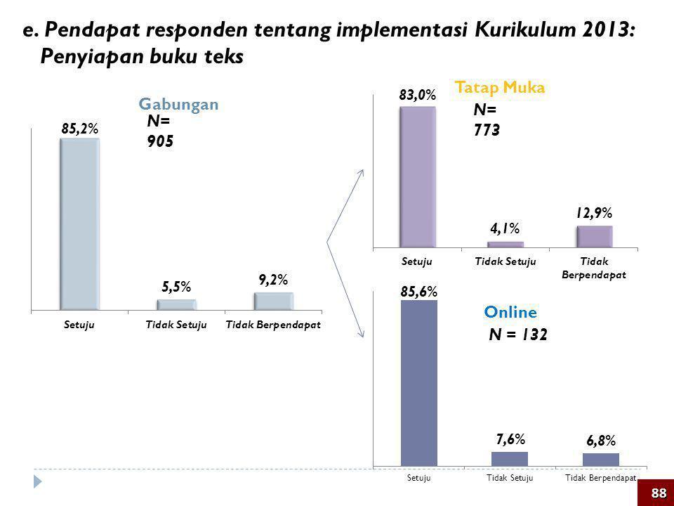 e. Pendapat responden tentang implementasi Kurikulum 2013: Penyiapan buku teks 88 N= 905 N = 132 Tatap Muka Online Gabungan N= 773