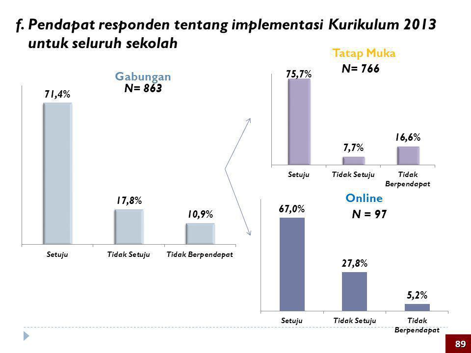 f. Pendapat responden tentang implementasi Kurikulum 2013 untuk seluruh sekolah Tatap Muka Online Gabungan N= 766 N = 97 89 N= 863