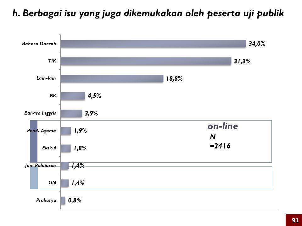 h. Berbagai isu yang juga dikemukakan oleh peserta uji publik N =2416 91 on-line