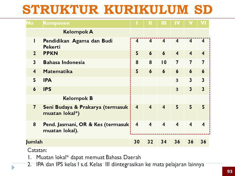 NoKomponenIIIIIIIVVVI Kelompok A 1Pendidikan Agama dan Budi Pekerti 444444 2PPKN 566444 3Bahasa Indonesia 8810777 4Matematika 566666 5IPA 3 33 6IPS 3