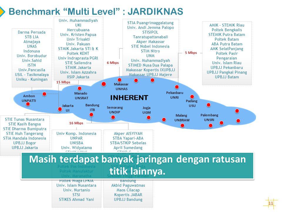 """11 Benchmark """"Multi Level"""" : JARDIKNAS Bandung ITB Jakarta UI Ambon UNPATTI Jogja UGM Darma Persada STB LIA Atmajaya UNAS Indonusa Univ. Borobudur Uni"""
